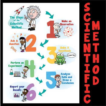 Scientific Method - Poster & Handouts