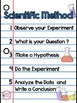 Scientific Method Posters Free
