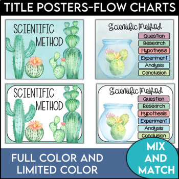 Scientific Method Posters in a Cactus Theme