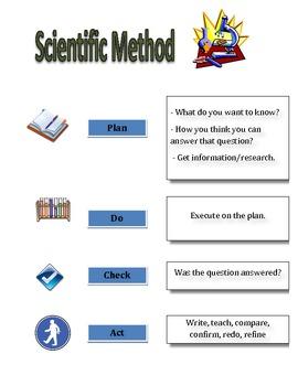 Scientific Method Reference Sheet