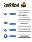 Scientific Method Reference Sheet