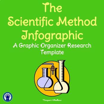 Scientific Method Research Infographic Template Graphic Organizer