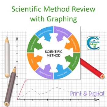 Scientific Method Review with Graphing