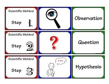 Scientific Method Sequencing Flash Cards