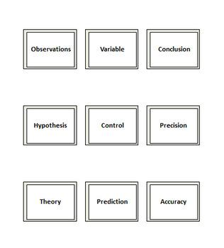 Scientific Method Vocabulary Flash Cards