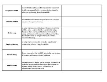 Scientific Method Vocabulary Chart