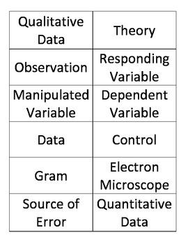 Scientific Method Vocabulary Flashcards