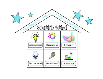 FOUNDATIONS IN SCIENCE! Scientific Method Word Work Vocabulary Game Activity