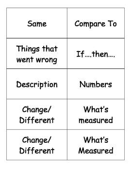 Scientific Method Vocabulary Matching Manipulative