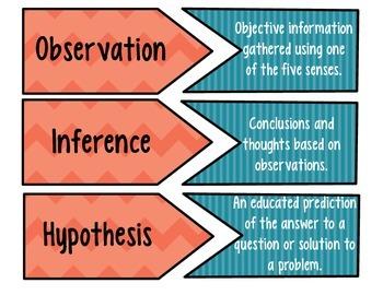 Scientific Method Vocabulary Review