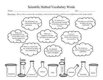 Scientific Method Vocabulary Words
