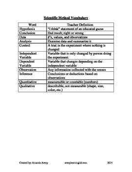 Scientific Method and Inquiry Vocabulary