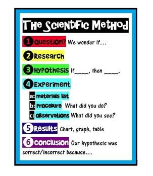 Scientific Method poster (2 versions)