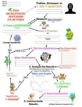 Scientific Method worksheets (with Alien Guides)