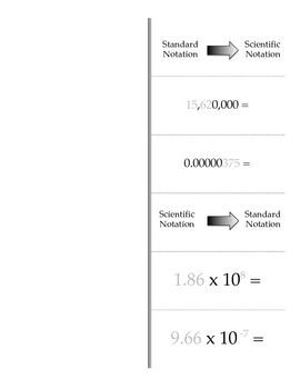 Scientific Notation Conversions and Operations Foldable