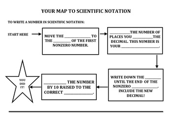 Scientific Notation Flow Chart Notes