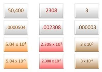 Scientific Notation Matching Activity