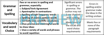 Scientific Paragraph Rubric