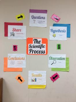 Scientific Process Posters
