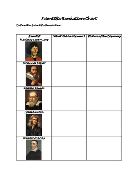 Scientific Revolution Chart
