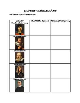 Scientific Revolution Chart