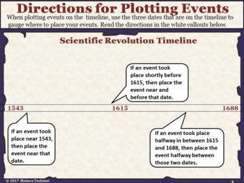 Scientific Revolution Timeline Activity by History ...