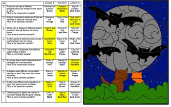 Scientific Variables Color by Number Halloween Activity