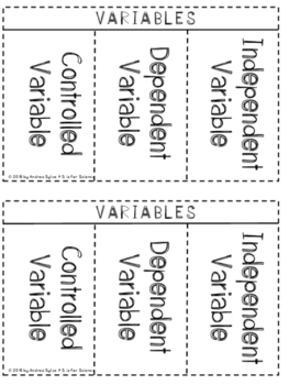 Scientific Variables {Independent Variables, Science Variables, Controlled}