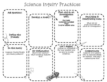 Scientific and Inquiry Practices Posters and Investigation Sheets