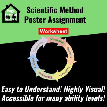 Scientific inquiry/Method poster