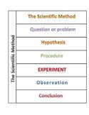 Scietific Interactive notebook