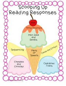 Reading Response Graphic Organizers for Interactive Notebooks/Bulletin Boards