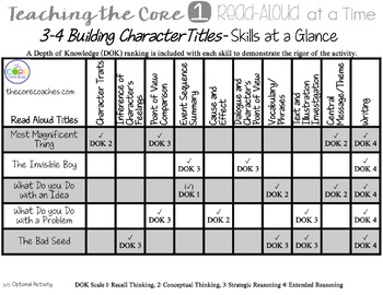 Scope and Sequence: Interactive Upper Grade Read-Aloud Lesson Plans