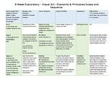 Scope and Sequence for 9 Week Exploratory Art Curriculum