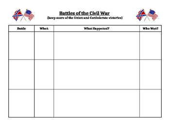 Scorecard - Battles of the Civil War