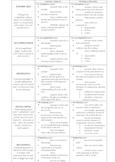 Scoring Guide for AP English Literature Essays