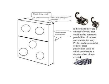 Scorpions Domino Analysis Project
