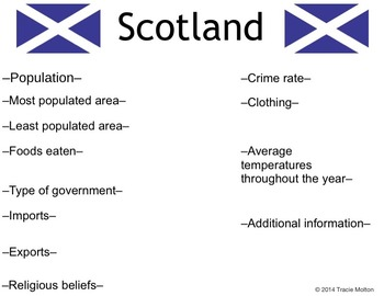 Scotland Facts Page (Genetically Altered)