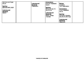 Scott Foresman Reading Street Grade 3 Unit 2 Plan