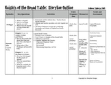 Scottish Storyline Outline:  Knights of the Round Table