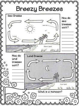 Sea Breeze and Land Breeze Info-Graphic Coloring | TpT