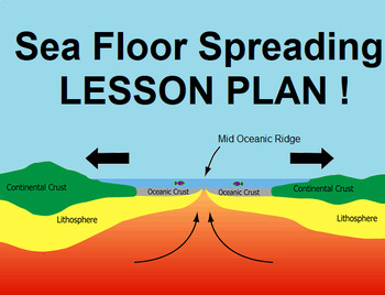 Sea Floor Spreading- ENTIRE LESSON PLAN! PPT, Worksheet, Video Follow Along!