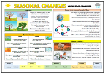 Seasonal Changes Knowledge Organizer!