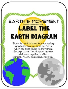 Seasons:  Label the Earth Diagram