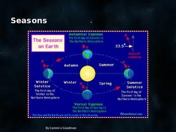 Seasons -POWERPOINT and Interactive Notes-4th Grade Science