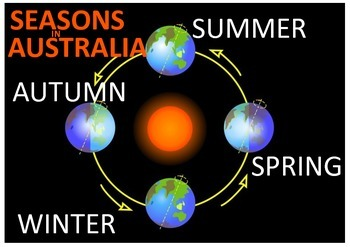 Seasons in Australia