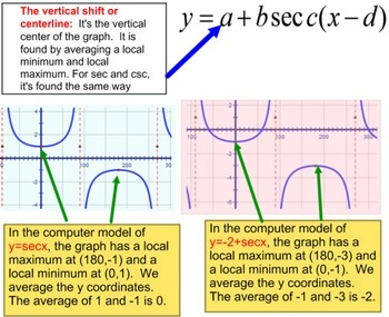 Secant & Cosecant Transformations, Instruction + 6 Assignments for Power Point