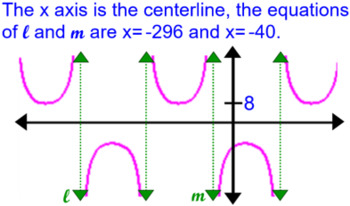 Secant & Cosecant Graphs & Transformations Instruction + 6 Assignments for PDF