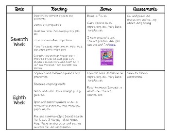 Second 6 Weeks of School Reading Pacing Guide *Spanish*