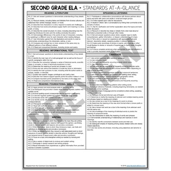 Second Grade Common Core Standards Cheat Sheets